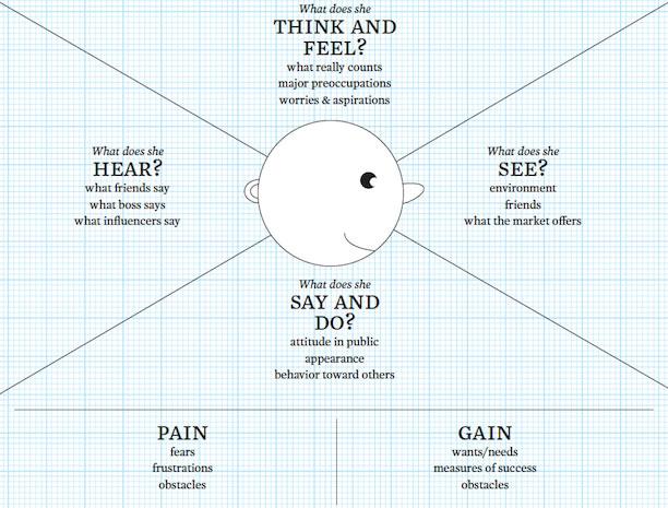 Matrice de carte d'empathie / Empathy map